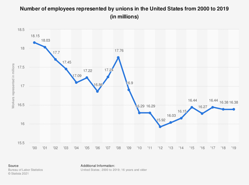 This chart shows the number of employees represented by unions in the United States from 2000 to 2019. In 2019, the number of workers represented by unions was about 16.38 million.