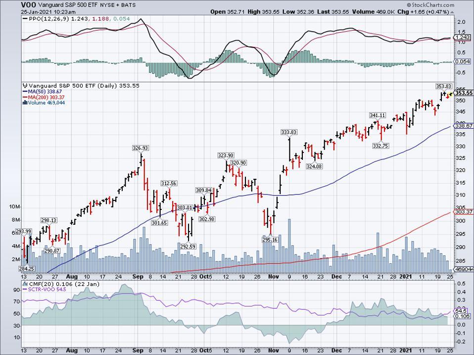 Simple Moving Average of Vanguard S&P 500 ETF (VOO)