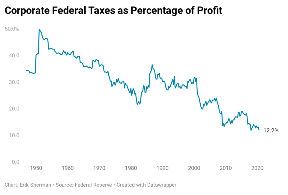 Average corporate federal income tax dropped from nearly 50% in 1951 to 12.2% in 2020.