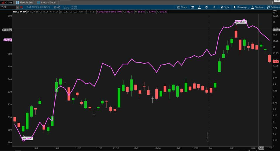 Data sources: S&P Dow Jones Indices, Cboe Global Markets. Chart source: The thinkorswim® platform from TD Ameritrade.