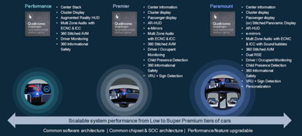Details of the various products in the Qualcomm Snapdragon Automotive Platform