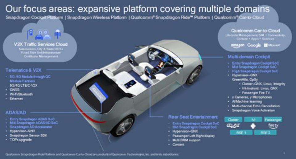 Image of the systems Qualcomm is developing for automotive