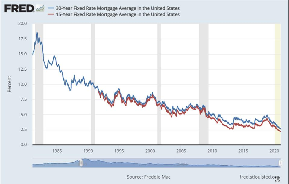 Chart illustrating mortgage rates over the last 40 years.