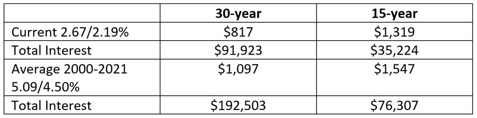 Chart illustrating the difference between the costs associated with a 30-year vs. a 15-year mortgage.