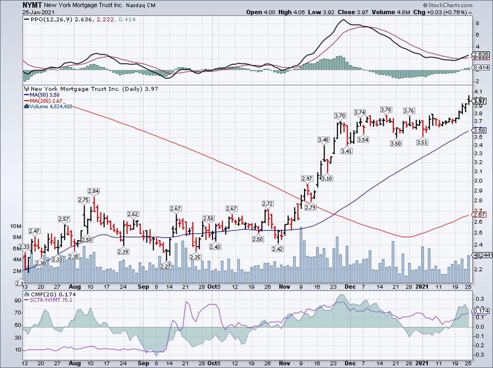 Simple Moving Average of New York Mortgage Trust Inc (NYMT)