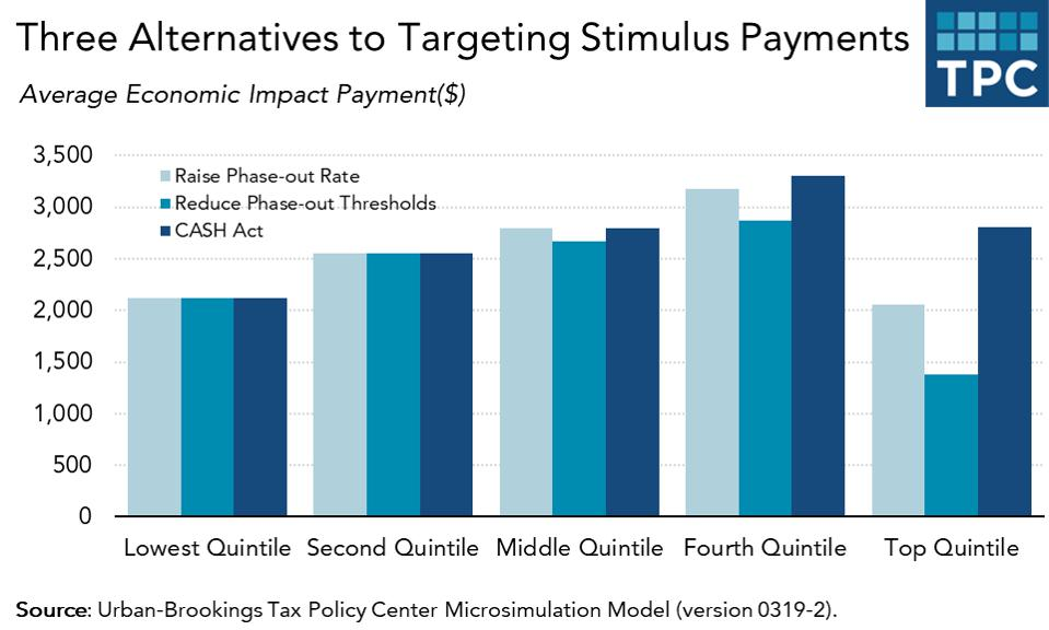 Two ways Congress could better target economic impact payments