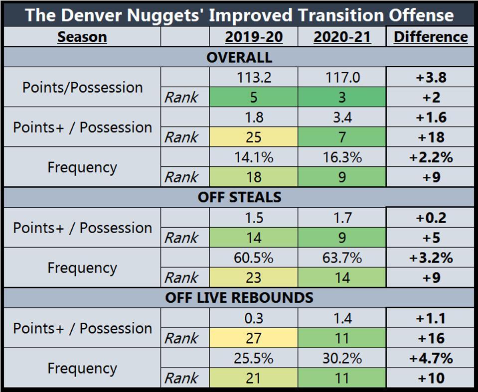 The Denver Nuggets' Improved Transition Offense Nikola Jokic