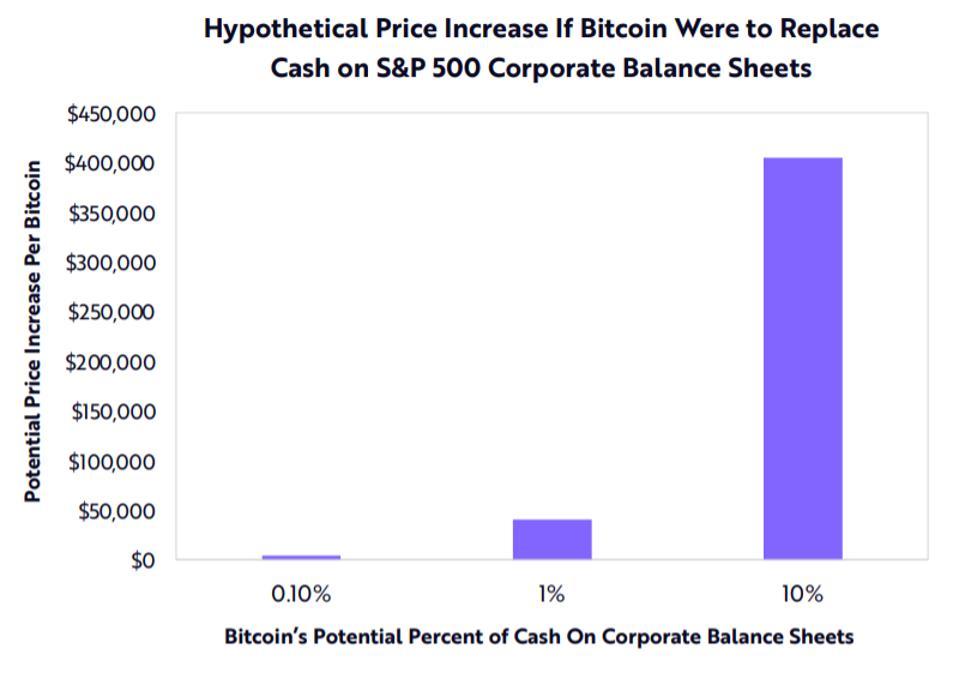 bitcoin, bitcoin price, Tesla, Ark, Elon Musk, chart