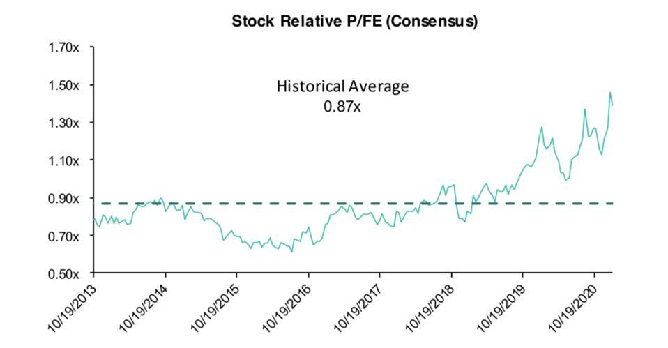 Apple's forward P/E ratio vs. stock market