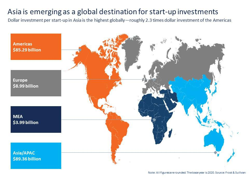 Asia is emerging as a key global destination for investments in automotive start-ups