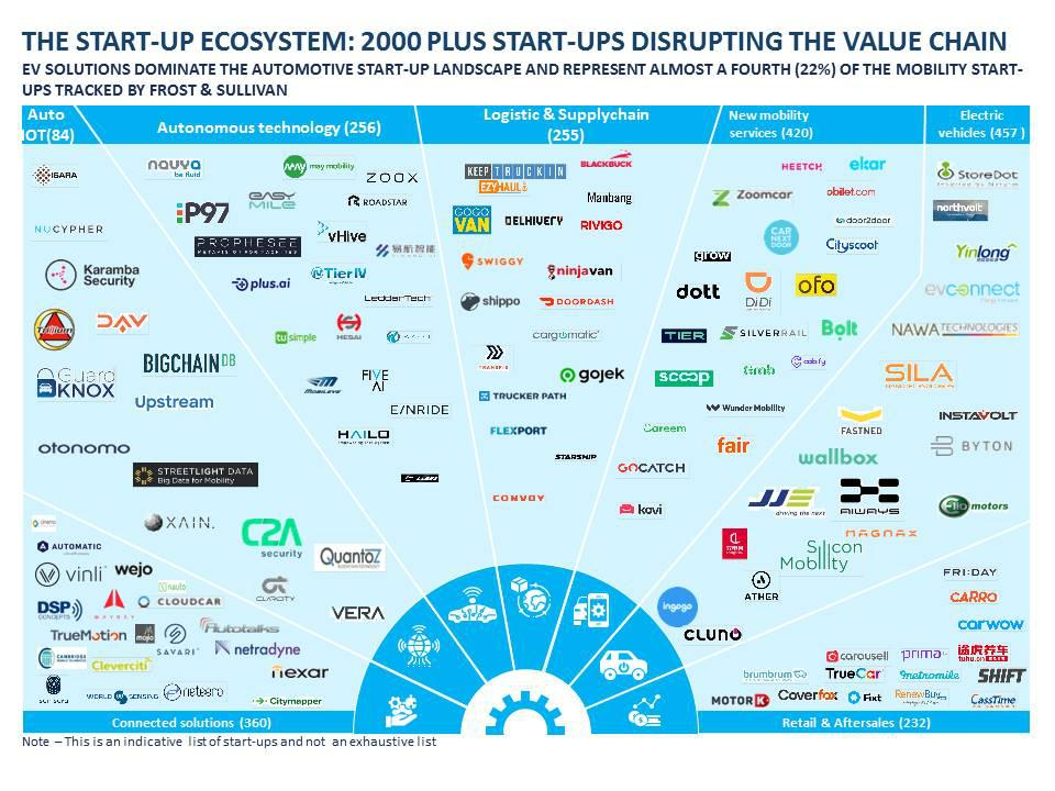 Over 2000 automotive start-ups are disrupting the value chain