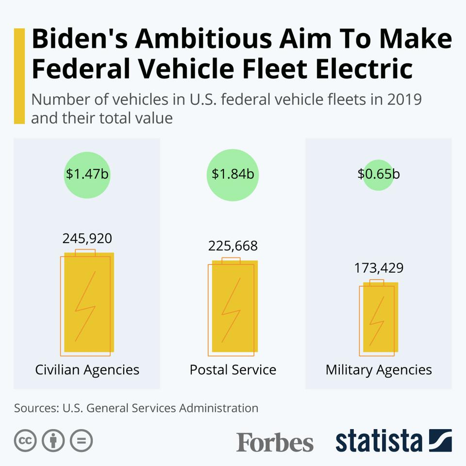 Biden's Ambitious Aim To Make Federal Vehicle Fleet Electric