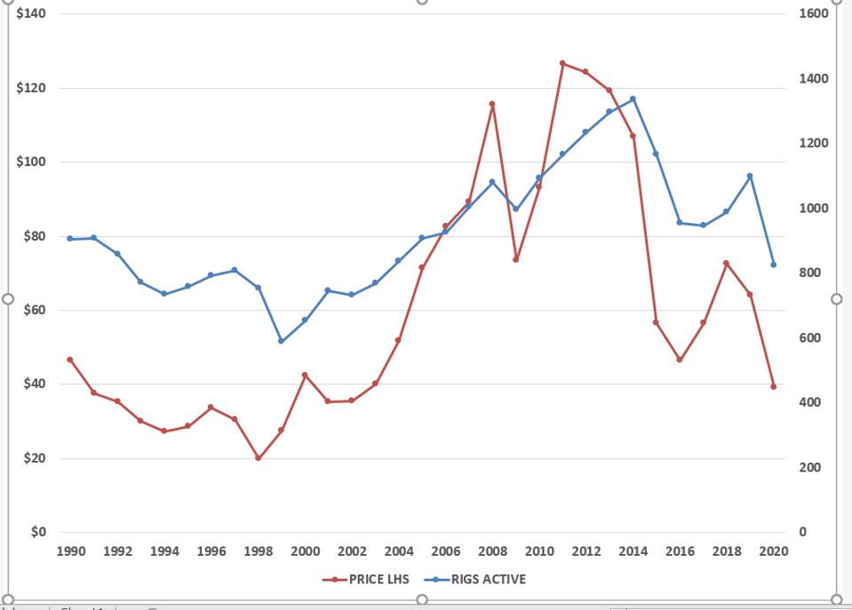 Oil price and drilling
