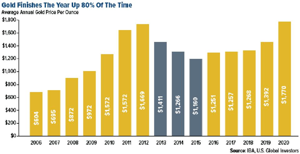 gold finishes the year up 80% of the time over last 15 years