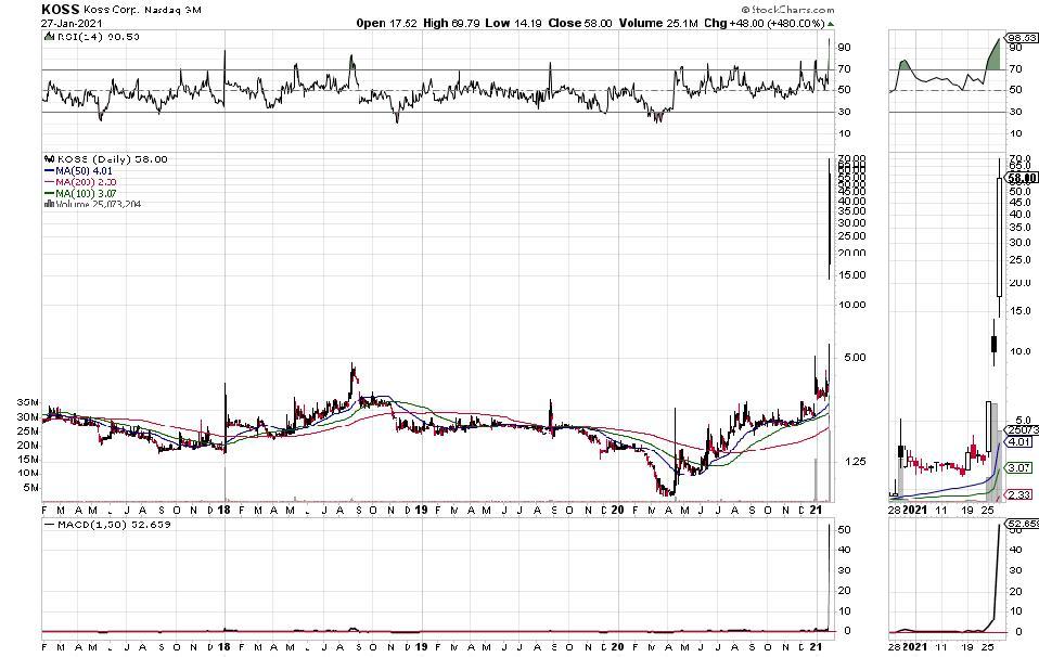 Koss stock price