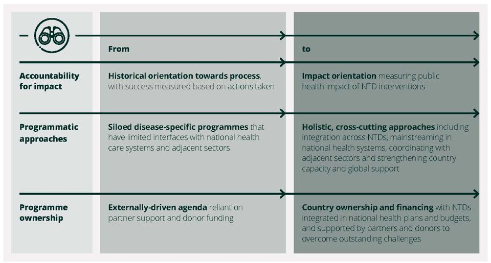 Shifts in approaches to addressing NTDs