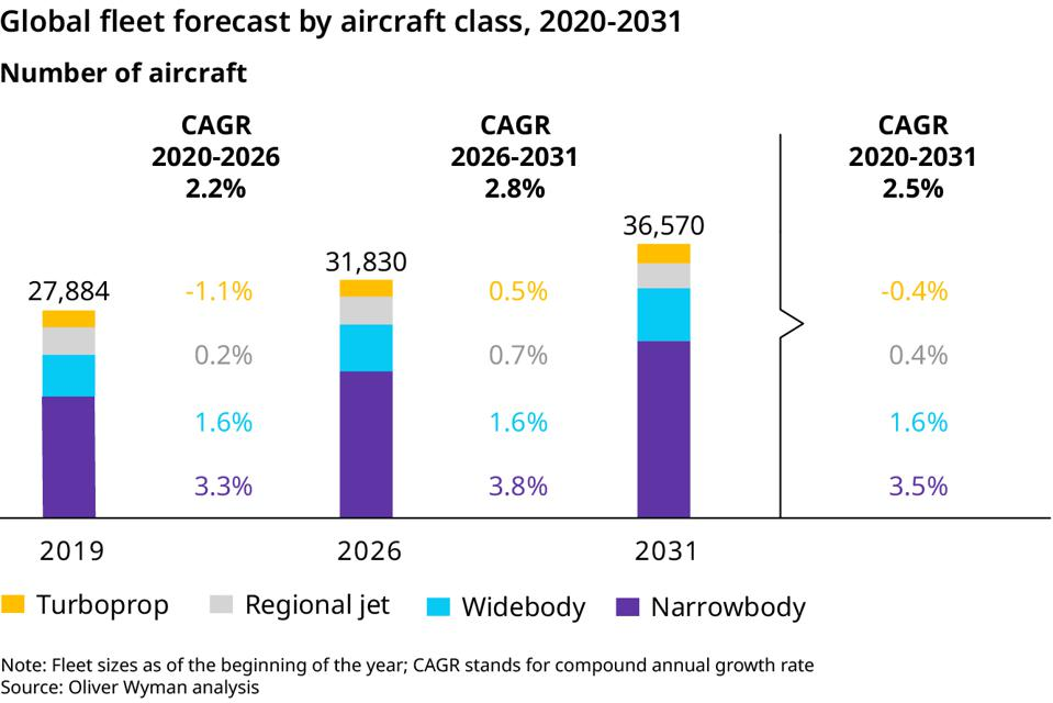 How the fleet will grow over the next decade