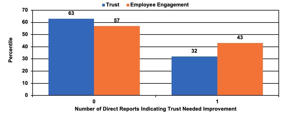 Zenger Folkman 2021 Study on Trust and Employee Engagement