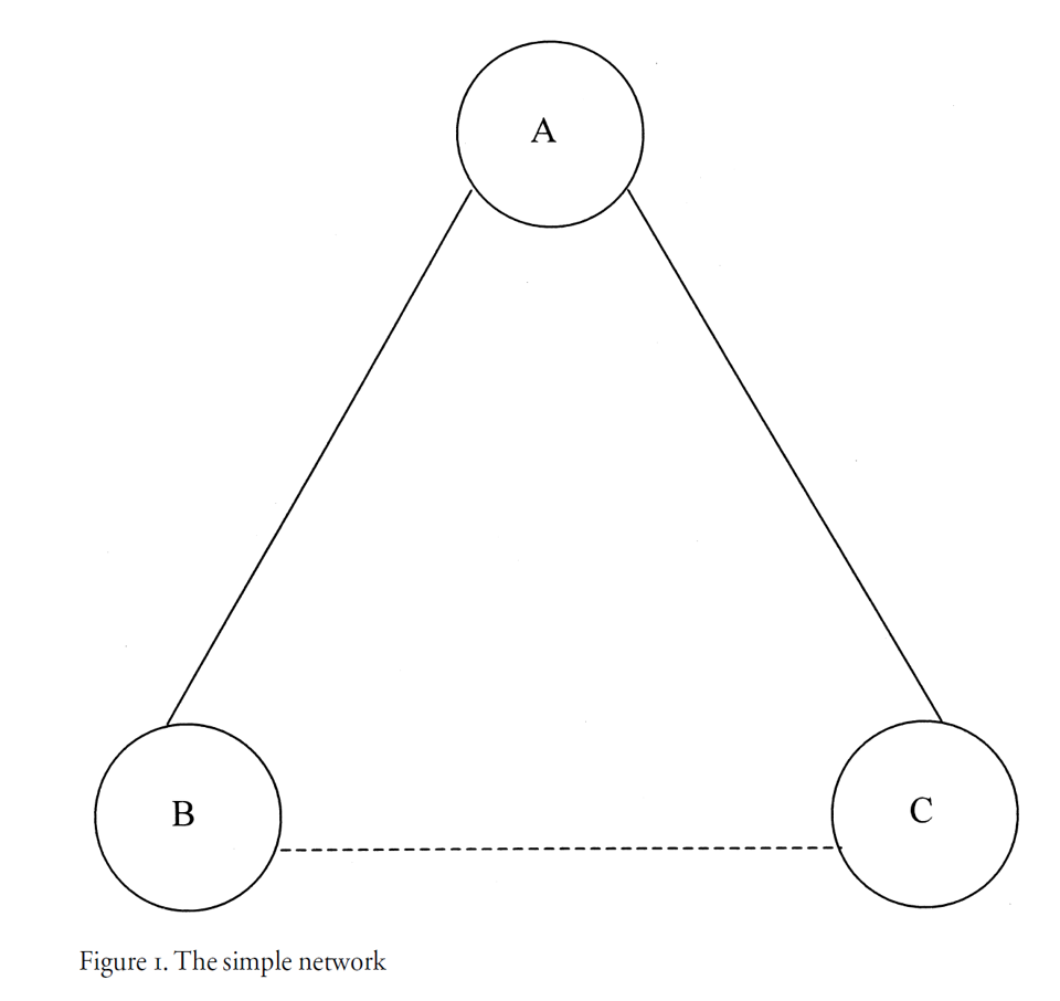 A simple network market of nodes (A), (B), and (C)