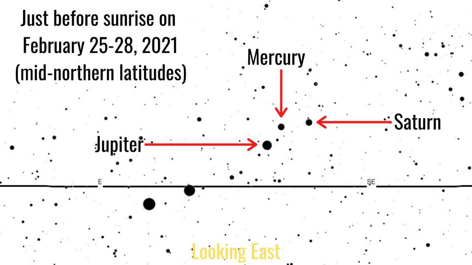 From Thursday, February 25 through Sunday, February 28, 2021, Jupiter, Saturn and Mercury will be loosely aligned, with Jupiter gradually moving closer to Mercury over the course of those few mornings.