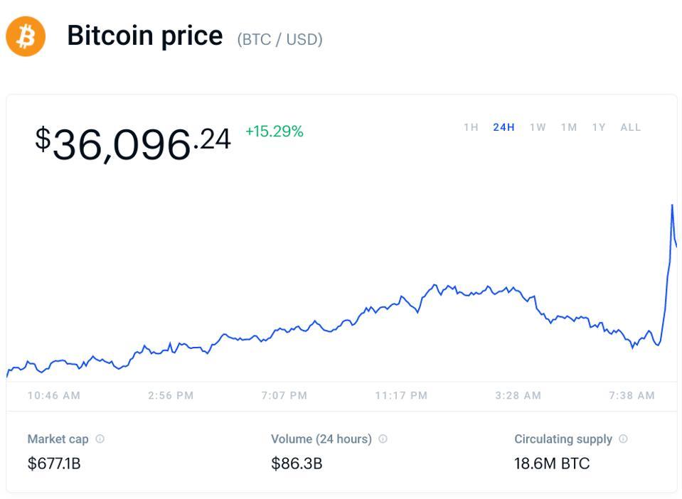 ビットコイン、ビットコイン価格、イーロンマスク、チャート
