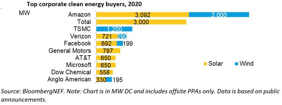 Graph of top ten corporate clean energy purchases.