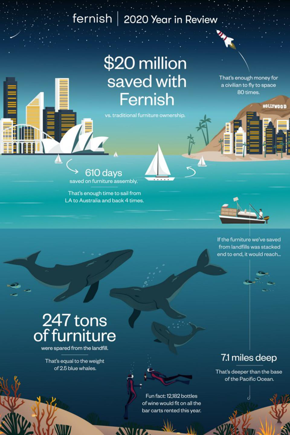 An infographic by the Fernish company illustrating sustainability impacts of their rental service