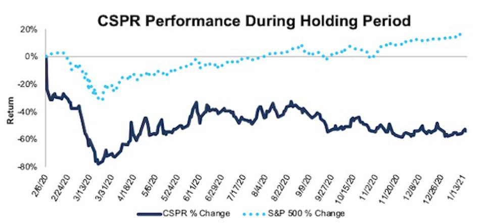 CSPR Performance During Holding Period