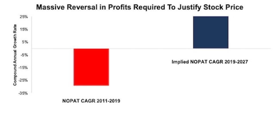 TDC Historical NOPAT CAGR vs Implied NOPAT CAGR