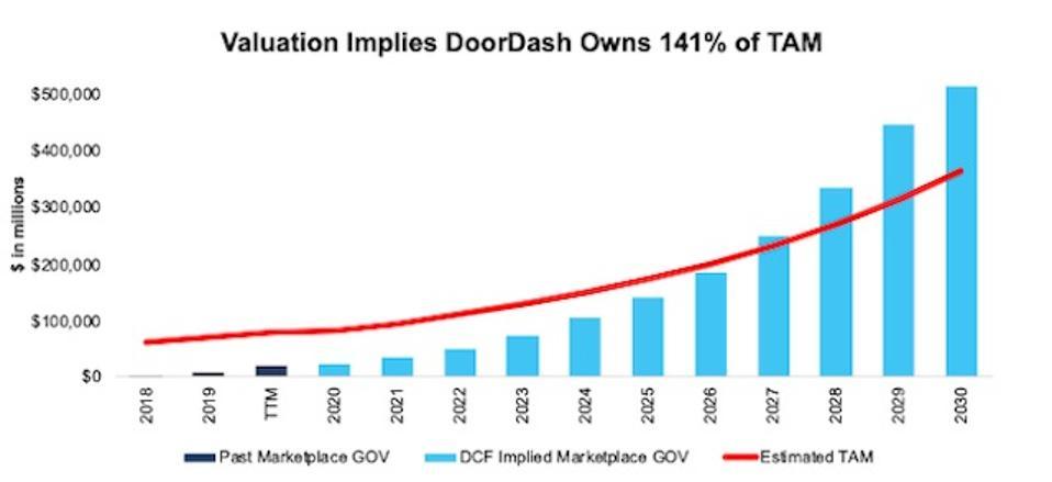 DASH Historical Marketplace GOV vs Implied GOV