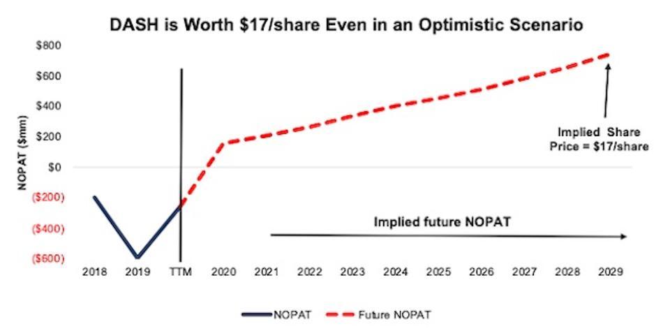 DASH NOPAT vs Implied NOPAT DCF valuation