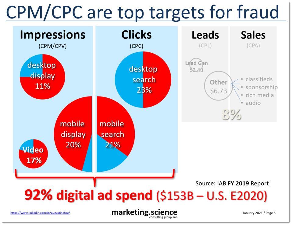 ad fraud in 4 buckets of digital spend