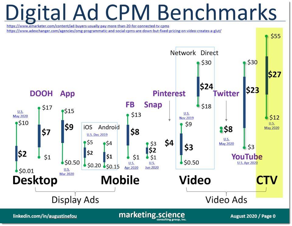 digital ad CPM benchmarks 2020