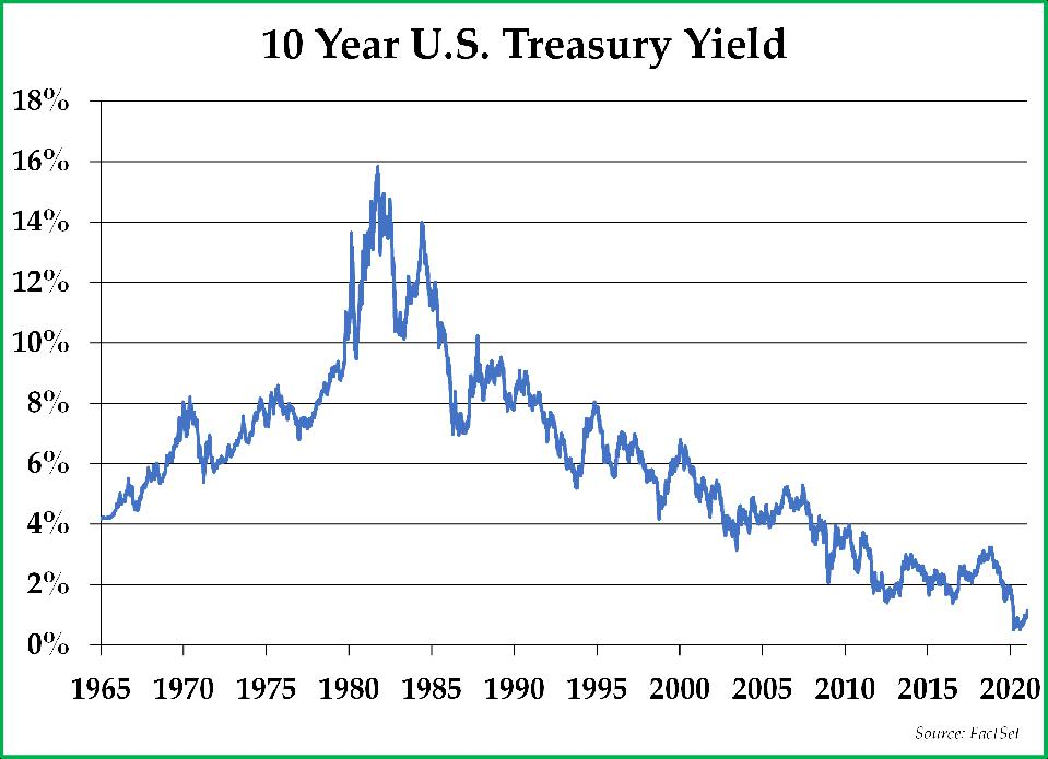 Chart of the 10 Year Treasury Yield from 1965 until the present