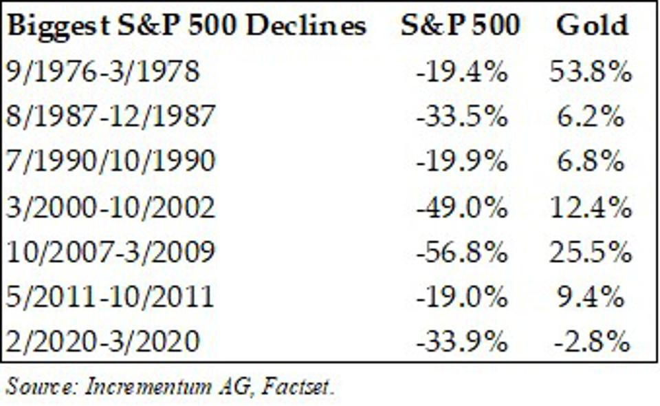 Table that shows gold performance during periods where the S&P 500 Index declined significantly since 1970.