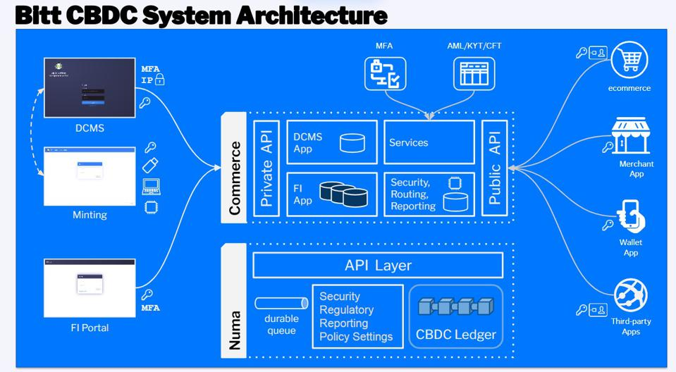 Architecture diagram for central bank digital currency