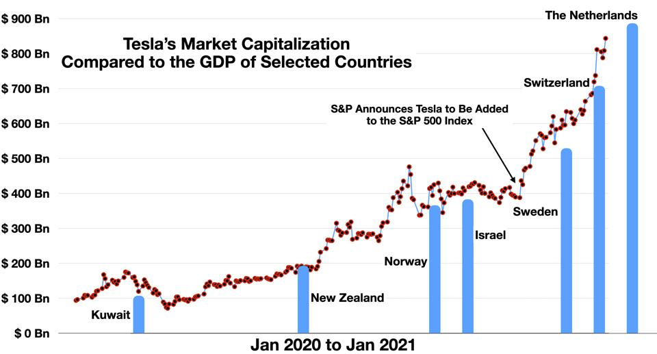 Tesla's Market Capitalization Compared to the GDP of Selected Countries