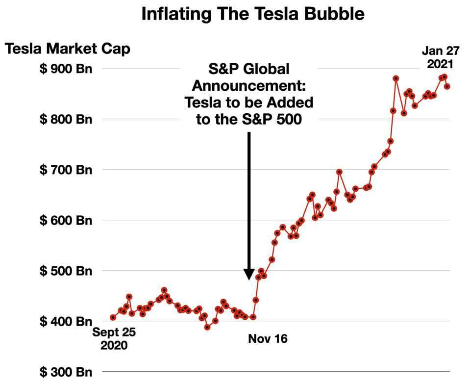 The Inflation of the Tesla Bubble