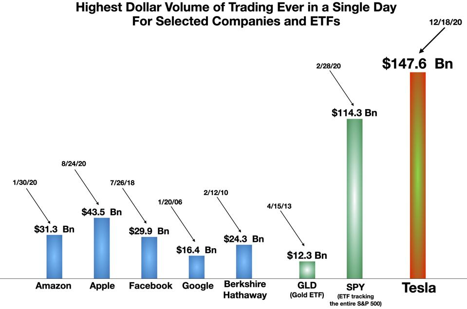 Highest Dollar Trading Volume in a Single Day for Selected Companies