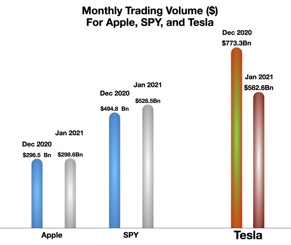 Monthly Trading Volumes ($) for Apple, SPY, and Tesla