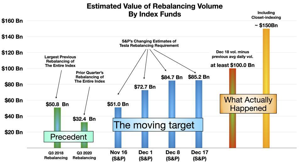 Estimates of Rebalancing Volume by Index Funds