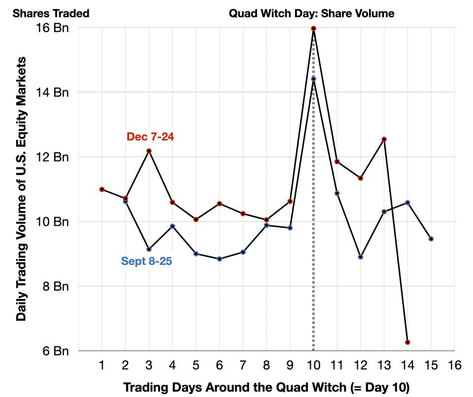 Quad Witch - Trading Volume (Shares)