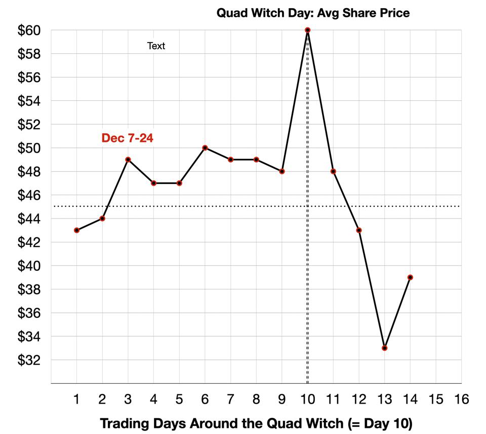 Quad Witch - Average Share Price