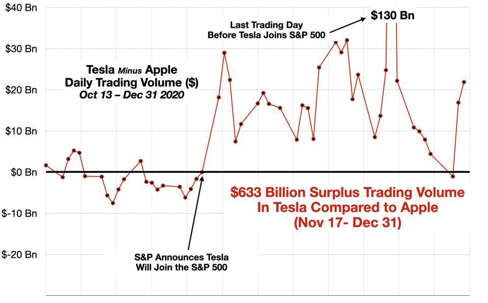 Surplus Trading in Tesla vs Apple