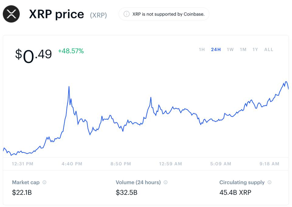 dogecoin, XRP, Ripple, dogecoin price, XRP price, Ripple price, chart