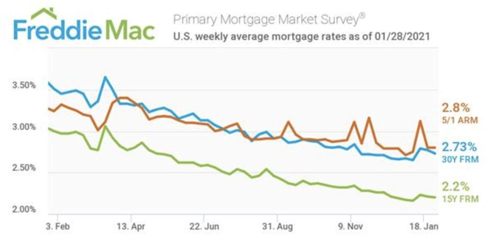 Mortgage interest rates, interest rates, homebuying, Freddie Mac