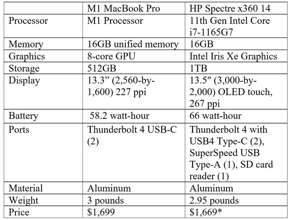 HP Spectre X360 14 Vs M1 MacBook Pro 13: Quick Compare