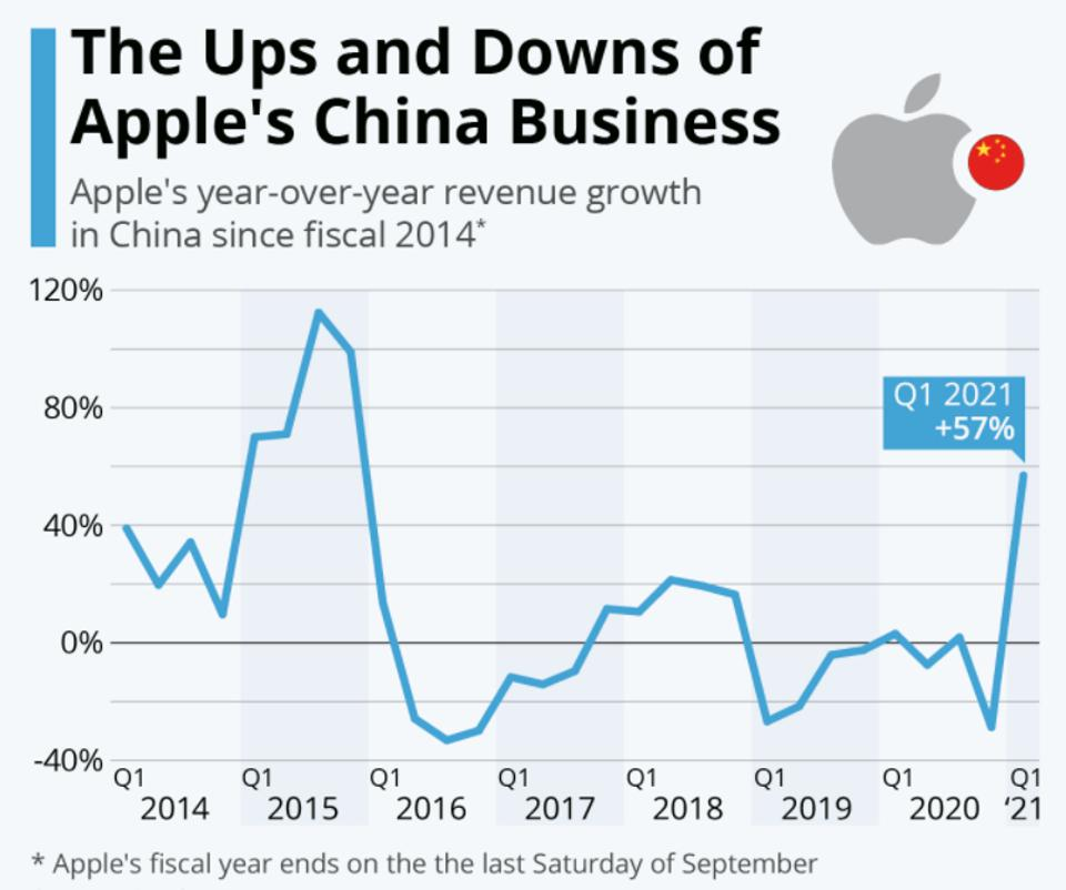 Apple's China revenue growth