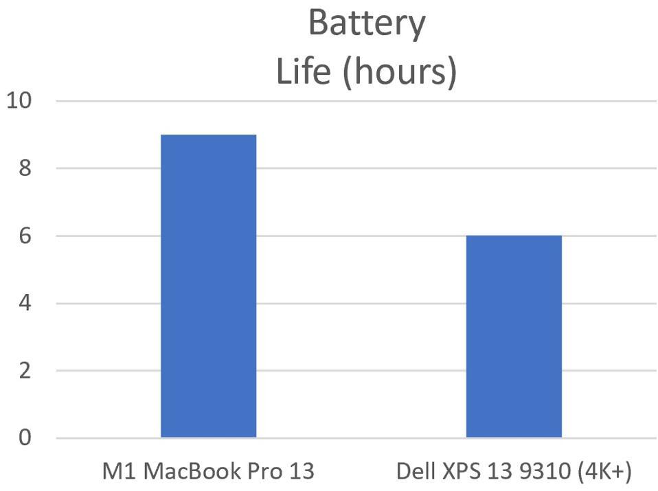 M1 MacBook Pro vs Dell XPS 13 9310.
