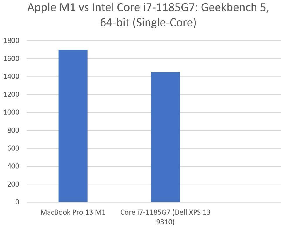 Apple M1 vs Intel Core i7-1185G7 (Dell XPS 13 9310).